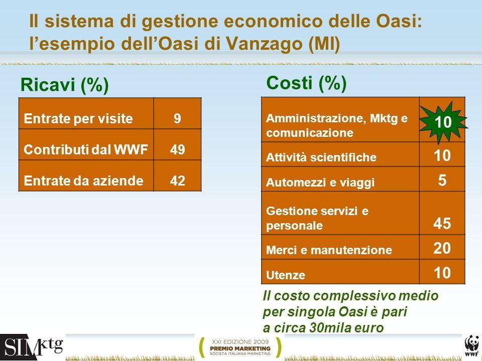 Il sistema di gestione economico delle Oasi: lesempio dellOasi di Vanzago (MI) Ricavi (%) Amministrazione, Mktg e comunicazione Attività scientifiche 10 Automezzi e viaggi 5 Gestione servizi e personale 45 Merci e manutenzione 20 Utenze 10 Entrate per visite9 Contributi dal WWF49 Entrate da aziende42 10 Costi (%) Il costo complessivo medio per singola Oasi è pari a circa 30mila euro