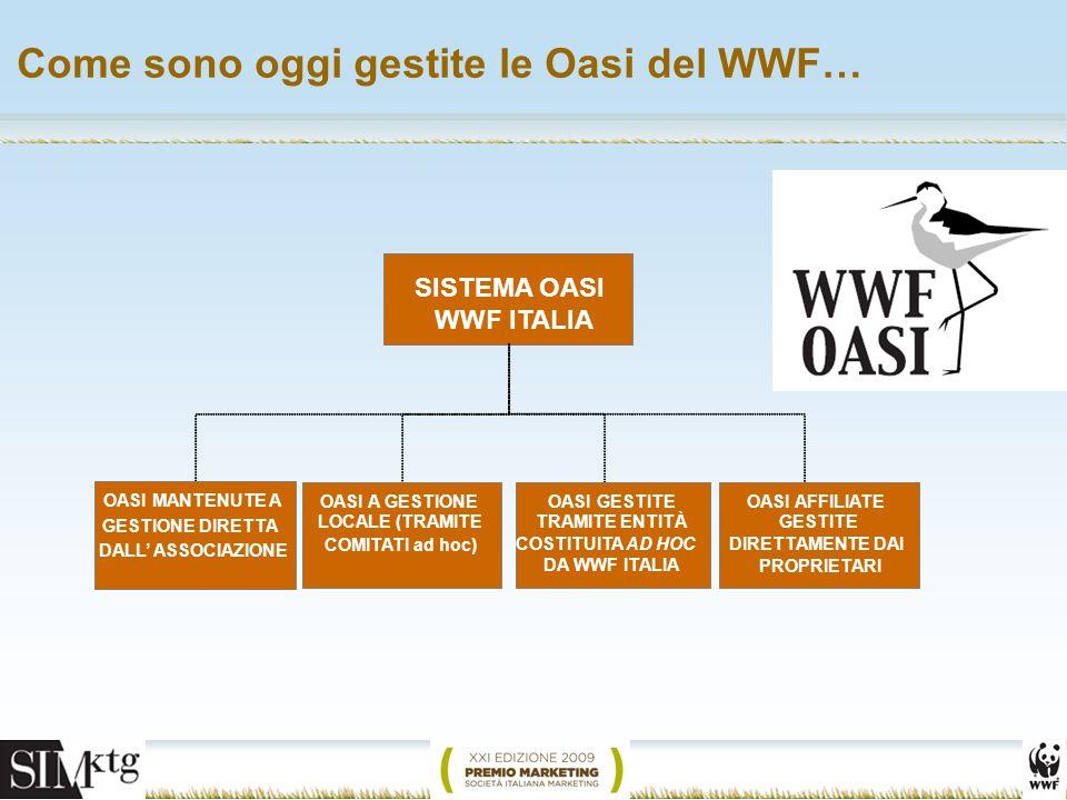 Come sono oggi gestite le Oasi del WWF… SISTEMA OASI WWF ITALIA OASI A GESTIONE LOCALE (TRAMITE COMITATI ad hoc) OASI GESTITE TRAMITE ENTITÀ COSTITUITA AD HOC DA WWF ITALIA OASI AFFILIATE GESTITE DIRETTAMENTE DAI PROPRIETARI OASI MANTENUTE A GESTIONE DIRETTA DALL ASSOCIAZIONE