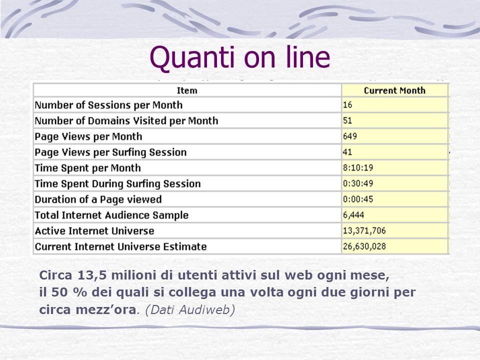 Quanti on line Circa 13,5 milioni di utenti attivi sul web ogni mese, il 50 % dei quali si collega una volta ogni due giorni per circa mezzora. (Dati