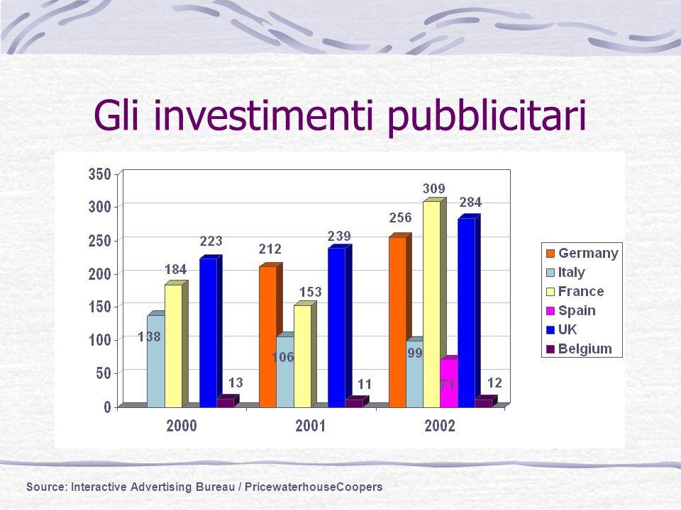 Gli investimenti pubblicitari Source: Interactive Advertising Bureau / PricewaterhouseCoopers