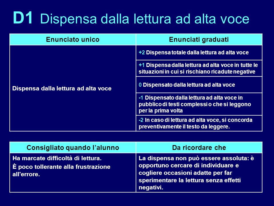 D1 Dispensa dalla lettura ad alta voce Enunciato unicoEnunciati graduati Dispensa dalla lettura ad alta voce +2 Dispensa totale dalla lettura ad alta