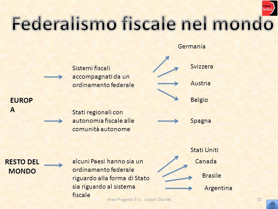 Area Progetto 5 ic, Lissoni Davide10 EUROP A Sistemi fiscali accompagnati da un ordinamento federale Germania Svizzera Austria Belgio Stati regionali
