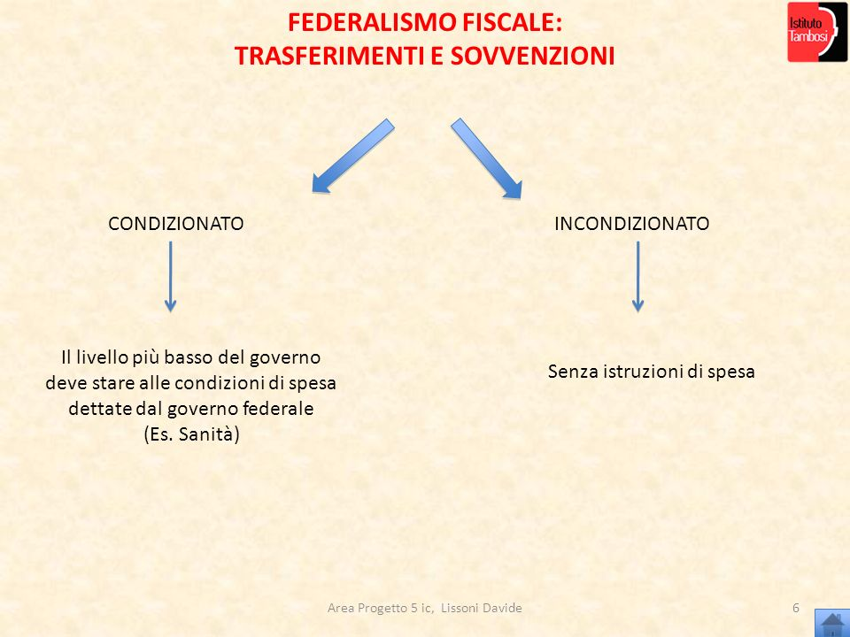 Area Progetto 5 ic, Lissoni Davide6 CONDIZIONATOINCONDIZIONATO Il livello più basso del governo deve stare alle condizioni di spesa dettate dal govern