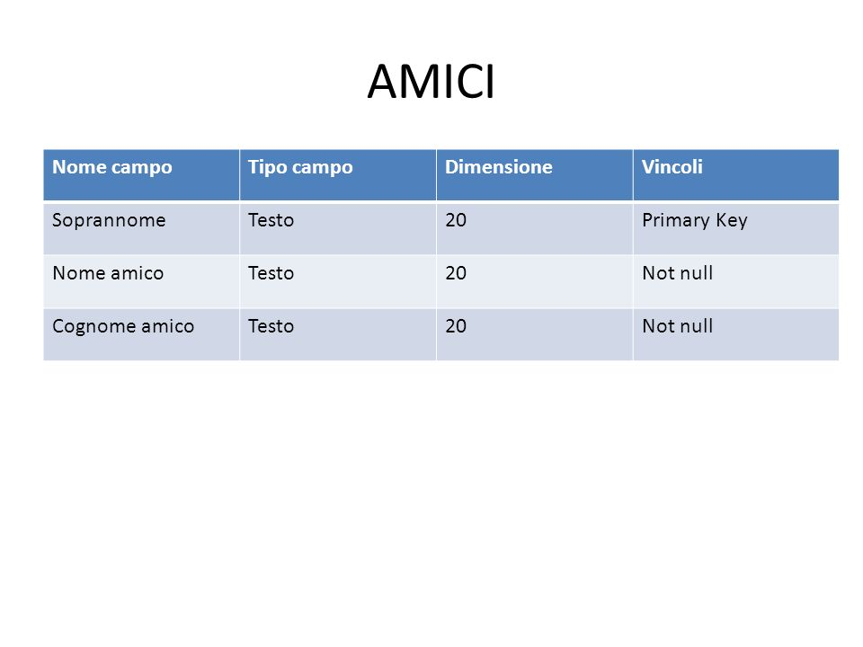 AMICI Nome campoTipo campoDimensioneVincoli SoprannomeTesto20Primary Key Nome amicoTesto20Not null Cognome amicoTesto20Not null