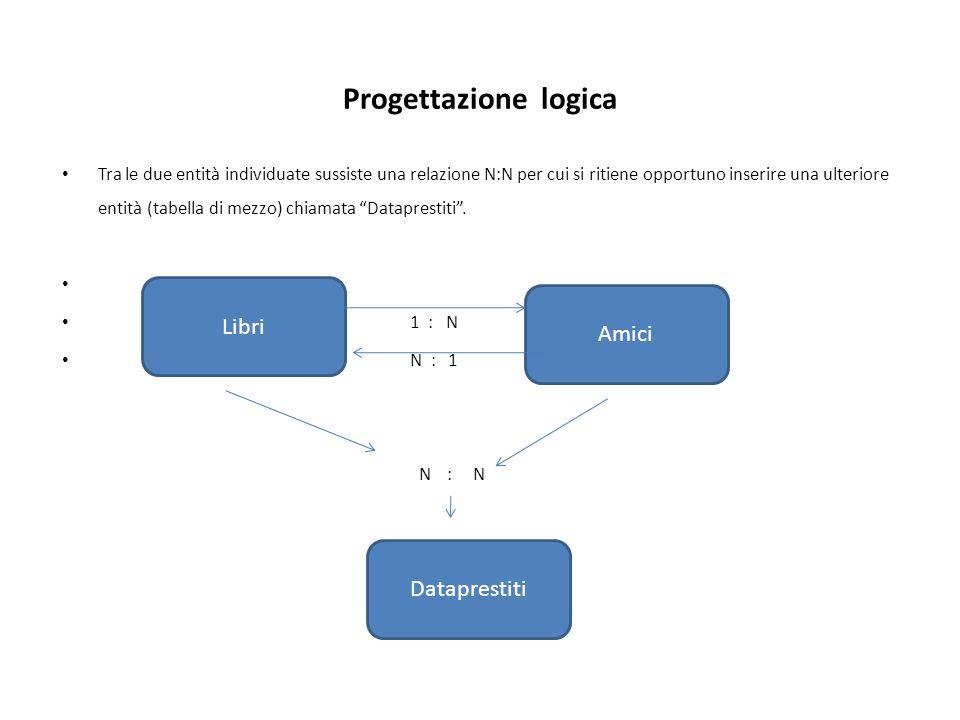 Progettazione logica Tra le due entità individuate sussiste una relazione N:N per cui si ritiene opportuno inserire una ulteriore entità (tabella di mezzo) chiamata Dataprestiti.