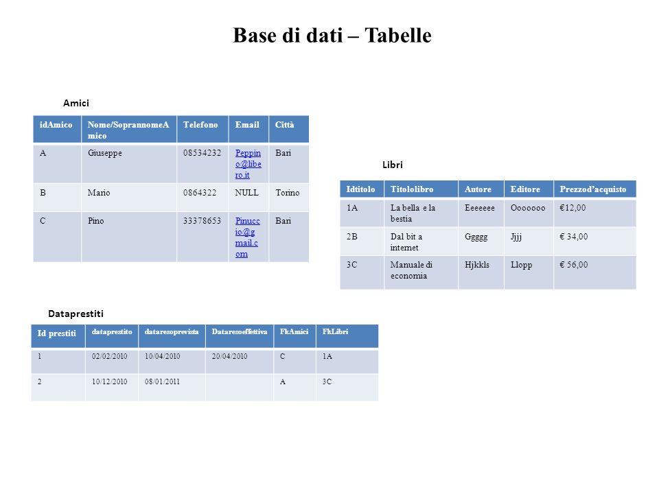 Base di dati – Tabelle idAmicoNome/SoprannomeA mico TelefonoEmailCittà AGiuseppe08534232Peppin o@libe ro.it Bari BMario0864322NULLTorino CPino33378653Pinucc io@g mail.c om Bari Id prestiti dataprestitodataresoprevistaDataresoeffettivaFkAmiciFkLibri 102/02/201010/04/201020/04/2010C1A 210/12/201008/01/2011A3C Amici Dataprestiti IdtitoloTitololibroAutoreEditorePrezzodacquisto 1ALa bella e la bestia EeeeeeeOoooooo12,00 2BDal bit a internet GggggJjjj 34,00 3CManuale di economia HjkklsLlopp 56,00 Libri
