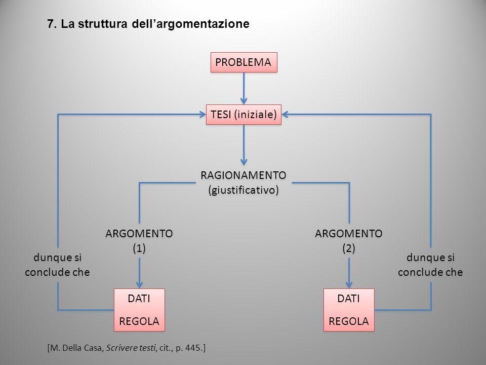 7. La struttura dellargomentazione PROBLEMA TESI (iniziale) RAGIONAMENTO (giustificativo) RAGIONAMENTO (giustificativo) ARGOMENTO (1) ARGOMENTO (1) AR