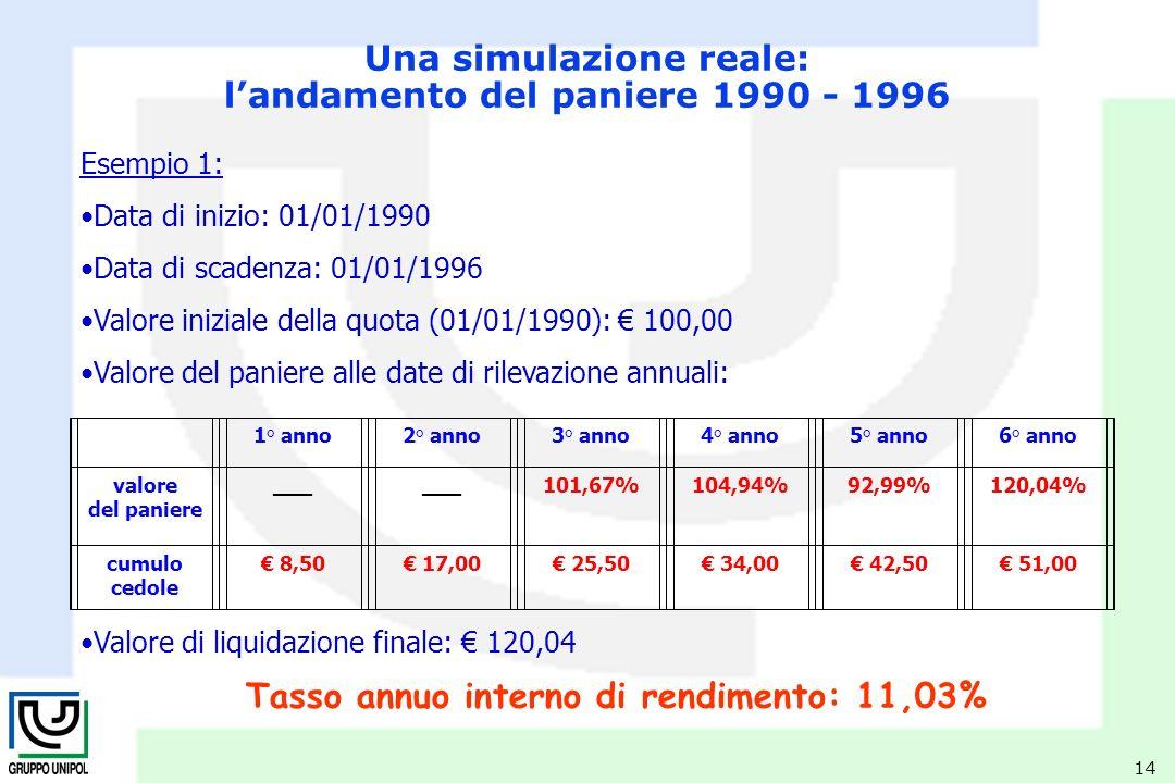 14 Esempio 1: Data di inizio: 01/01/1990 Data di scadenza: 01/01/1996 Valore iniziale della quota (01/01/1990): 100,00 Valore del paniere alle date di rilevazione annuali: Valore di liquidazione finale: 120,04 Tasso annuo interno di rendimento: 11,03% Una simulazione reale: landamento del paniere 1990 - 1996 1° anno2° anno3° anno4° anno5° anno6° anno valore del paniere ___ 101,67%104,94%92,99%120,04% cumulo cedole 8,50 17,00 25,50 34,00 42,50 51,00