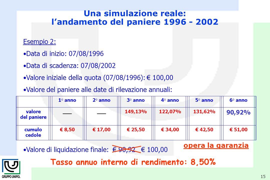 15 Esempio 2: Data di inizio: 07/08/1996 Data di scadenza: 07/08/2002 Valore iniziale della quota (07/08/1996): 100,00 Valore del paniere alle date di rilevazione annuali: Valore di liquidazione finale: 90,92 100,00 Tasso annuo interno di rendimento: 8,50% opera la garanzia Una simulazione reale: landamento del paniere 1996 - 2002 1° anno2° anno3° anno4° anno5° anno6° anno valore del paniere ___ 149,13%122,07%131,62% 90,92% cumulo cedole 8,50 17,00 25,50 34,00 42,50 51,00
