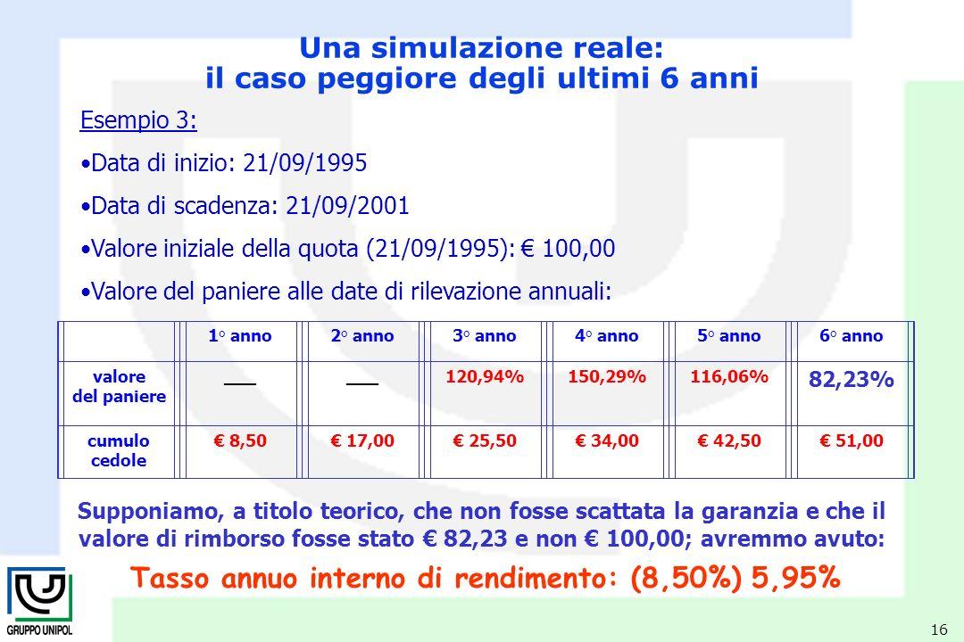 16 Esempio 3: Data di inizio: 21/09/1995 Data di scadenza: 21/09/2001 Valore iniziale della quota (21/09/1995): 100,00 Valore del paniere alle date di rilevazione annuali: Tasso annuo interno di rendimento: (8,50%) 5,95% Una simulazione reale: il caso peggiore degli ultimi 6 anni 1° anno2° anno3° anno4° anno5° anno6° anno valore del paniere ___ 120,94%150,29%116,06% 82,23% cumulo cedole 8,50 17,00 25,50 34,00 42,50 51,00 Supponiamo, a titolo teorico, che non fosse scattata la garanzia e che il valore di rimborso fosse stato 82,23 e non 100,00; avremmo avuto: