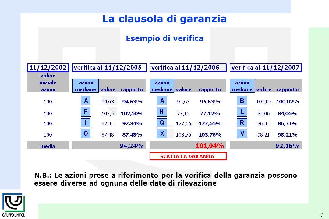 9 La clausola di garanzia Esempio di verifica N.B.: Le azioni prese a riferimento per la verifica della garanzia possono essere diverse ad ognuna delle date di rilevazione