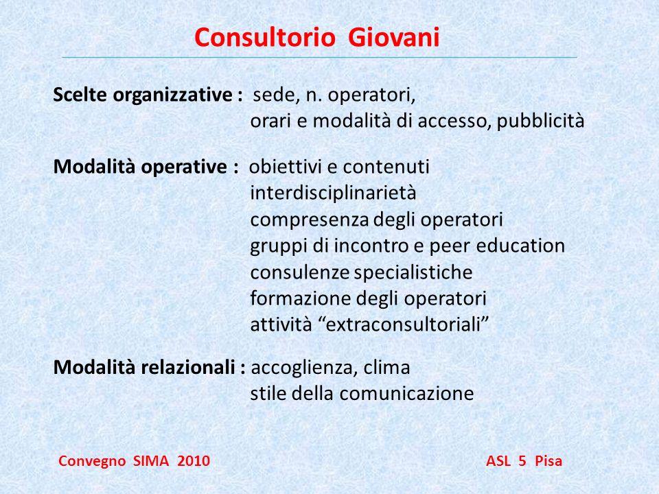 Consultorio Giovani Convegno SIMA 2010 ASL 5 Pisa Scelte organizzative : sede, n. operatori, orari e modalità di accesso, pubblicità Modalità operativ