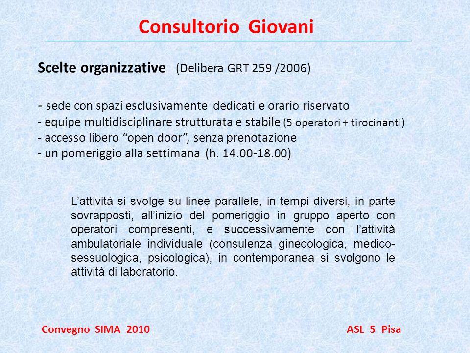 Consultorio Giovani Convegno SIMA 2010 ASL 5 Pisa Scelte organizzative (Delibera GRT 259 /2006) - sede con spazi esclusivamente dedicati e orario rise