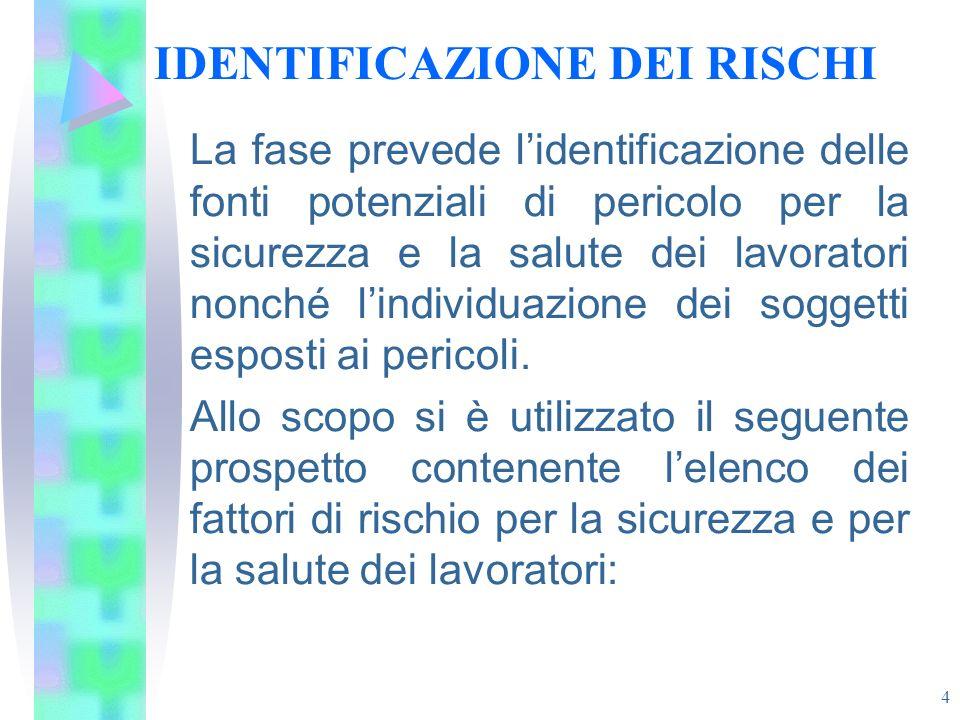 4 IDENTIFICAZIONE DEI RISCHI La fase prevede lidentificazione delle fonti potenziali di pericolo per la sicurezza e la salute dei lavoratori nonché li