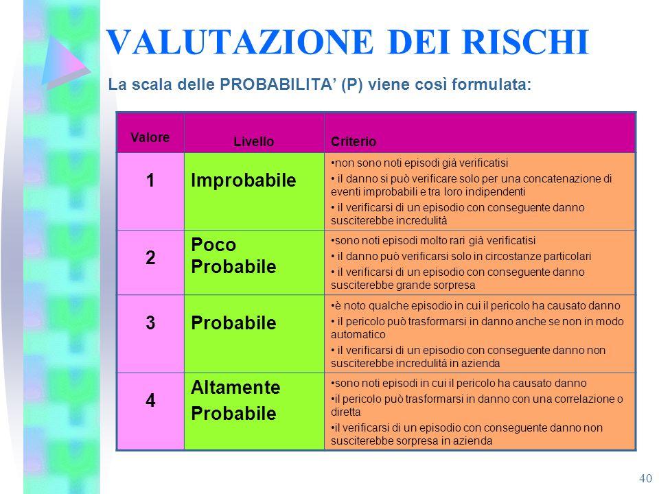 40 VALUTAZIONE DEI RISCHI La scala delle PROBABILITA (P) viene così formulata: Valore LivelloCriterio 1Improbabile non sono noti episodi già verificat