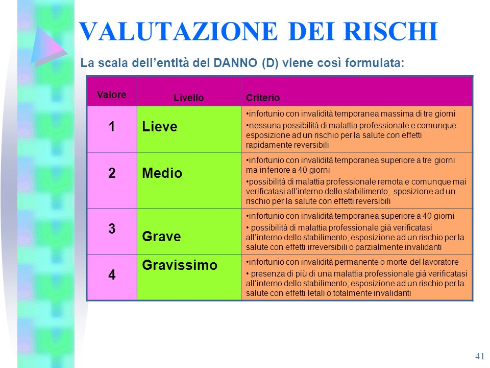 41 VALUTAZIONE DEI RISCHI La scala dellentità del DANNO (D) viene così formulata: Valore LivelloCriterio 1Lieve infortunio con invalidità temporanea m