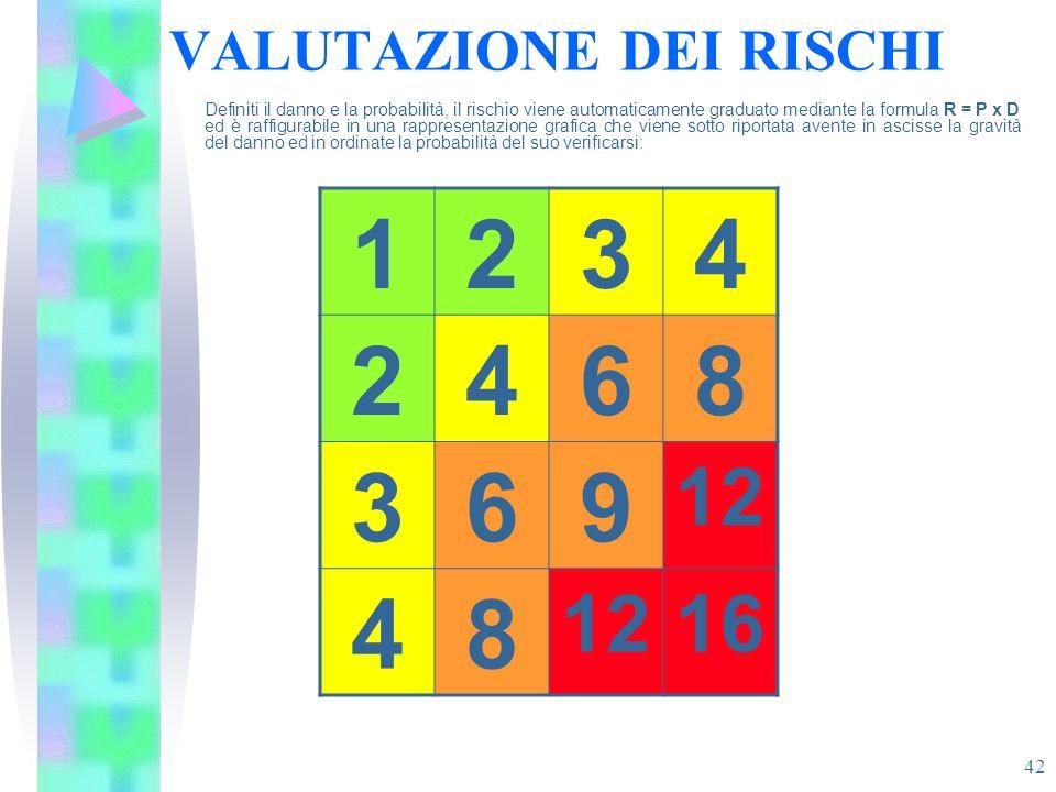 42 VALUTAZIONE DEI RISCHI Definiti il danno e la probabilità, il rischio viene automaticamente graduato mediante la formula R = P x D ed è raffigurabi
