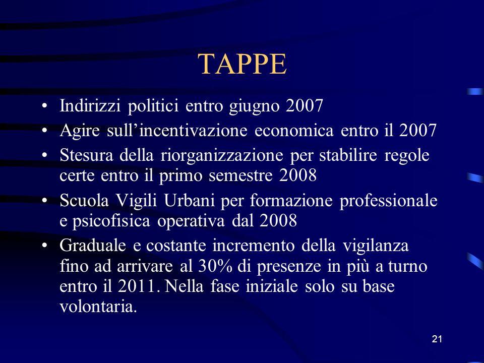 21 TAPPE Indirizzi politici entro giugno 2007 Agire sullincentivazione economica entro il 2007 Stesura della riorganizzazione per stabilire regole cer