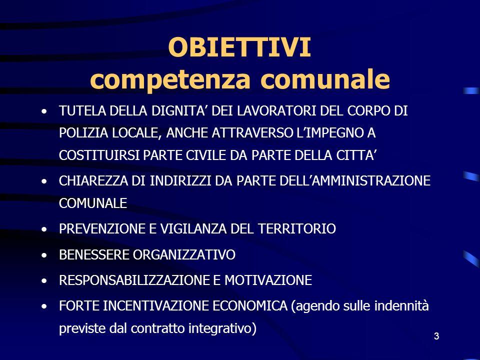 3 OBIETTIVI competenza comunale TUTELA DELLA DIGNITA DEI LAVORATORI DEL CORPO DI POLIZIA LOCALE, ANCHE ATTRAVERSO LIMPEGNO A COSTITUIRSI PARTE CIVILE DA PARTE DELLA CITTA CHIAREZZA DI INDIRIZZI DA PARTE DELLAMMINISTRAZIONE COMUNALE PREVENZIONE E VIGILANZA DEL TERRITORIO BENESSERE ORGANIZZATIVO RESPONSABILIZZAZIONE E MOTIVAZIONE FORTE INCENTIVAZIONE ECONOMICA (agendo sulle indennità previste dal contratto integrativo)