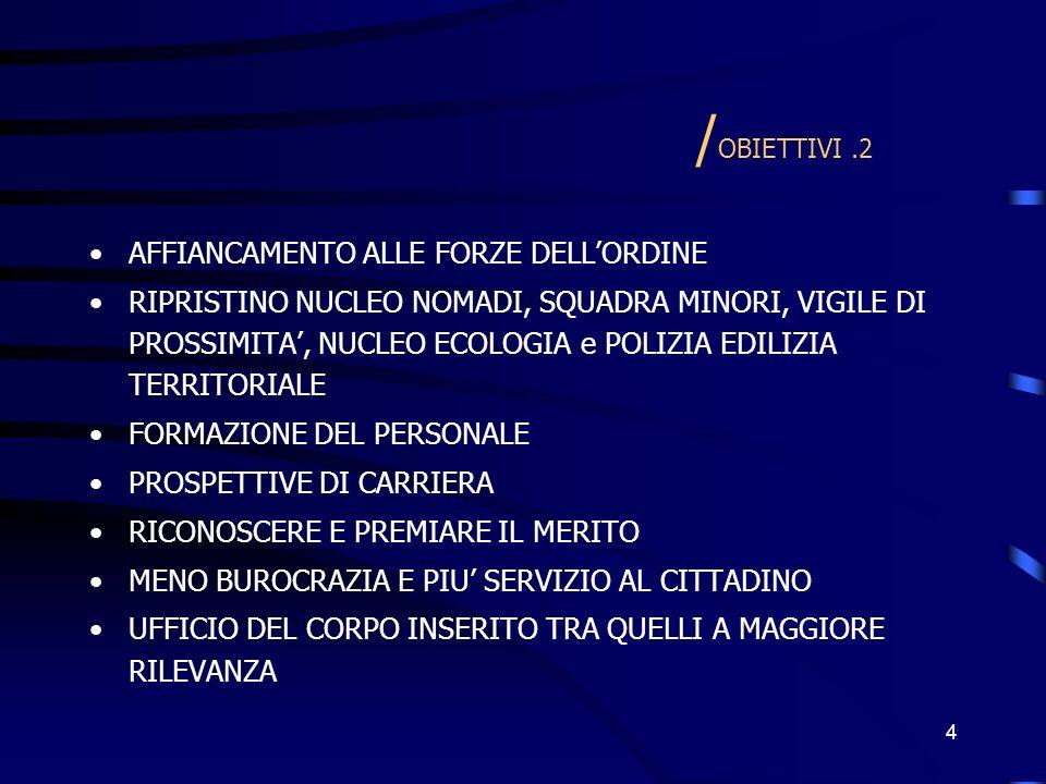 4 / OBIETTIVI.2 AFFIANCAMENTO ALLE FORZE DELLORDINE RIPRISTINO NUCLEO NOMADI, SQUADRA MINORI, VIGILE DI PROSSIMITA, NUCLEO ECOLOGIA e POLIZIA EDILIZIA TERRITORIALE FORMAZIONE DEL PERSONALE PROSPETTIVE DI CARRIERA RICONOSCERE E PREMIARE IL MERITO MENO BUROCRAZIA E PIU SERVIZIO AL CITTADINO UFFICIO DEL CORPO INSERITO TRA QUELLI A MAGGIORE RILEVANZA