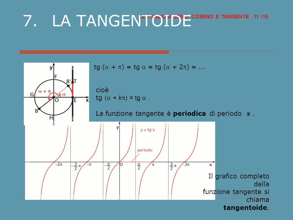 Il grafico completo della funzione tangente si chiama tangentoide.