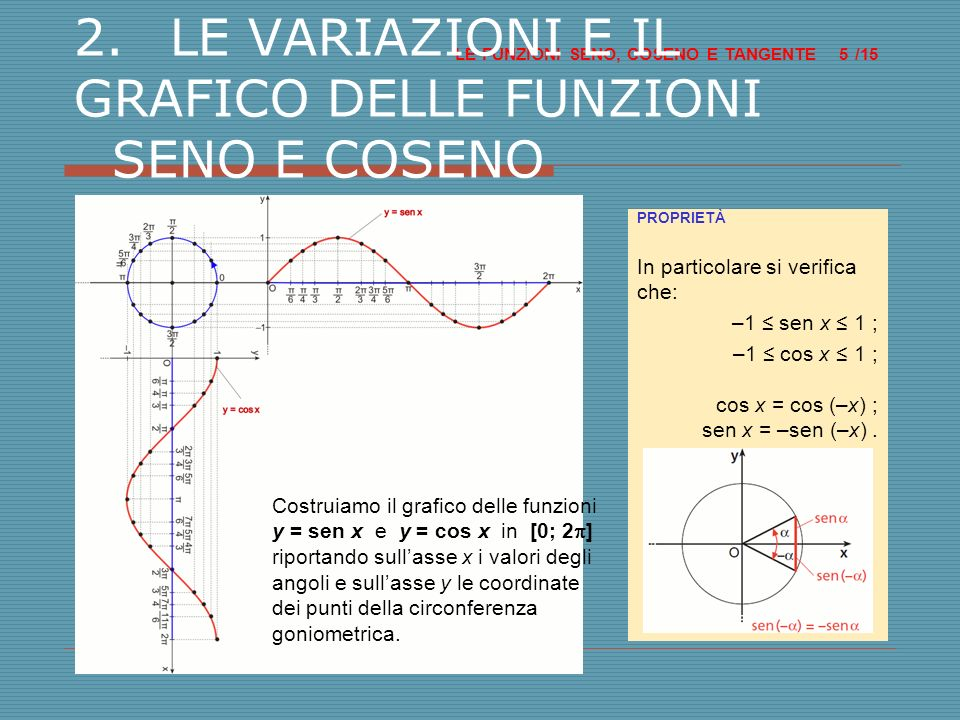 LE FUNZIONI SENO, COSENO E TANGENTE /15 5 2.LE VARIAZIONI E IL GRAFICO DELLE FUNZIONI SENO E COSENO Costruiamo il grafico delle funzioni y = sen x e y = cos x in [0; 2 ] riportando sullasse x i valori degli angoli e sullasse y le coordinate dei punti della circonferenza goniometrica.