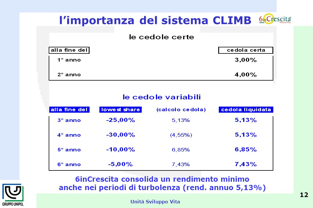 Unità Sviluppo Vita 12 6inCrescita consolida un rendimento minimo anche nei periodi di turbolenza (rend.