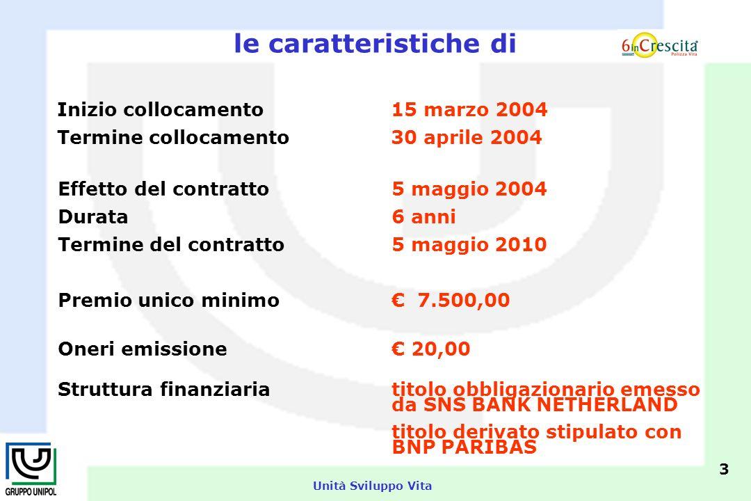 Unità Sviluppo Vita le caratteristiche di Inizio collocamento 15 marzo 2004 Termine collocamento30 aprile 2004 Effetto del contratto5 maggio 2004 Durata6 anni Termine del contratto 5 maggio 2010 Premio unico minimo 7.500,00 Oneri emissione 20,00 Struttura finanziariatitolo obbligazionario emesso da SNS BANK NETHERLAND titolo derivato stipulato con BNP PARIBAS 3