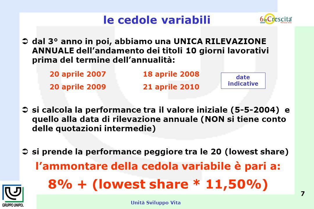 Unità Sviluppo Vita le cedole variabili lammontare della cedola variabile è pari a: 8% + (lowest share * 11,50%) 7 dal 3° anno in poi, abbiamo una UNICA RILEVAZIONE ANNUALE dellandamento dei titoli 10 giorni lavorativi prima del termine dellannualità: 20 aprile 2007 18 aprile 2008 20 aprile 2009 21 aprile 2010 si calcola la performance tra il valore iniziale (5-5-2004) e quello alla data di rilevazione annuale (NON si tiene conto delle quotazioni intermedie) si prende la performance peggiore tra le 20 (lowest share) date indicative