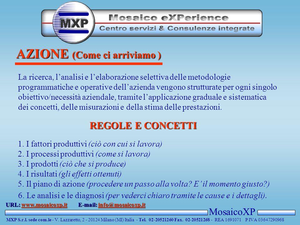TARGET (La nostra soluzione ) MosaicoXP MXP S.r.l. sede com.le - V. Lazzaretto, 2 - 20124 Milano (MI) Italia - Tel. 02-20521260 Fax. 02-20521268 - REA