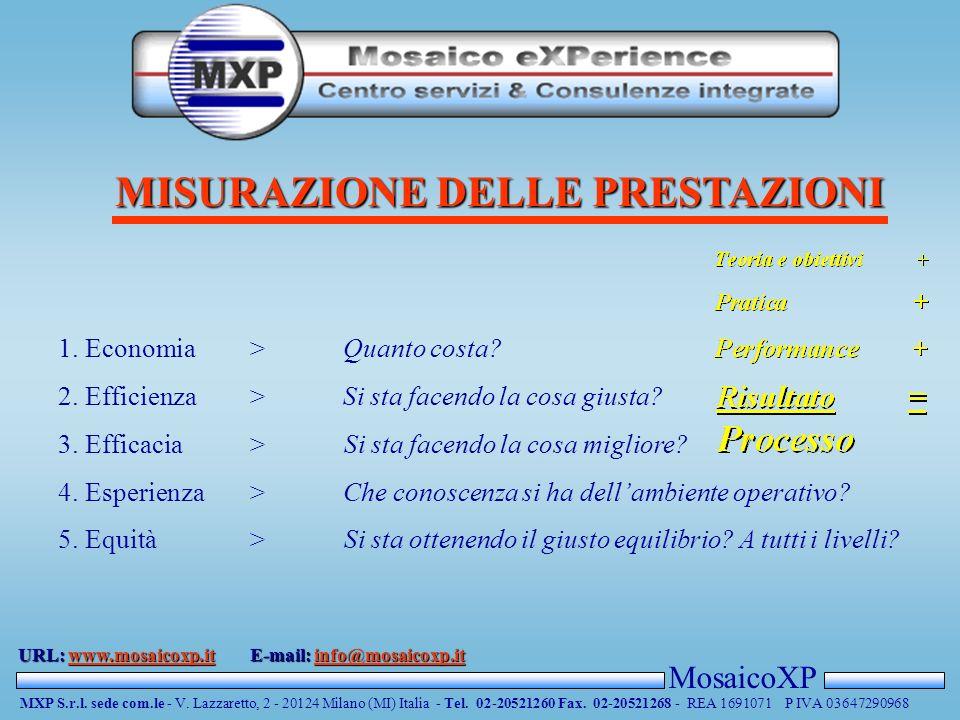AZIONE (Come ci arriviamo ) MosaicoXP MXP S.r.l. sede com.le - V.
