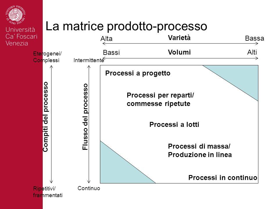 La matrice prodotto-processo Processi a progetto Processi per reparti/ commesse ripetute Processi a lotti Processi di massa/ Produzione in linea Proce
