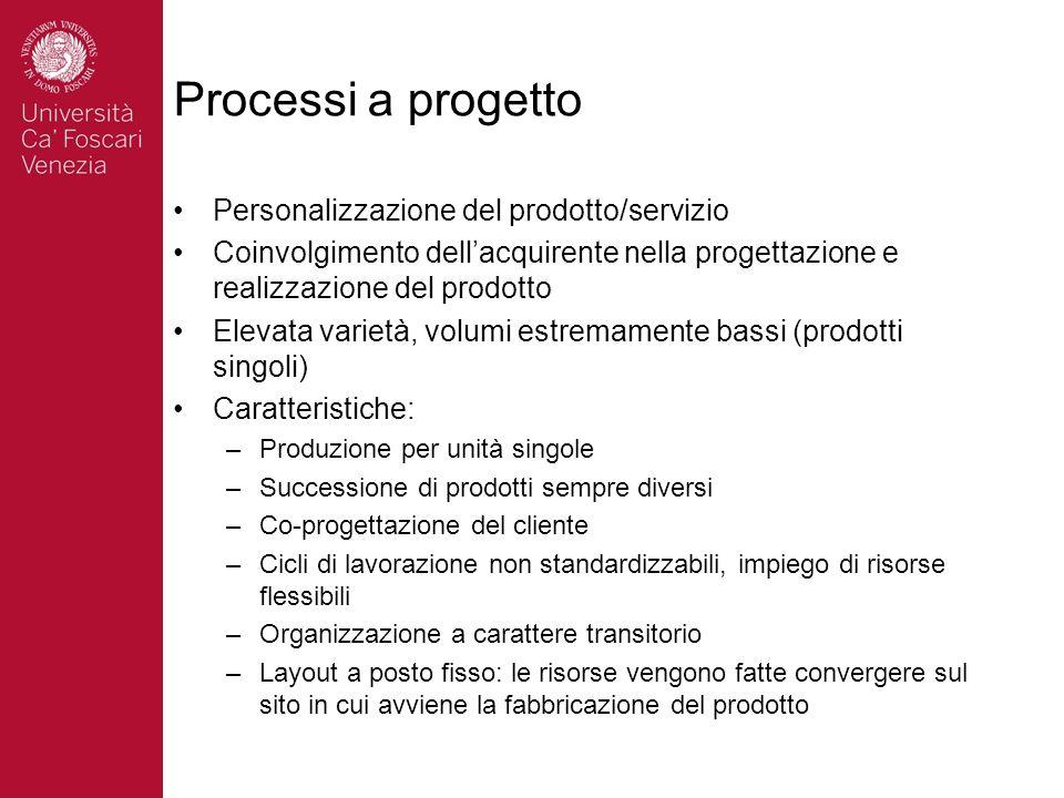 Processi a progetto Personalizzazione del prodotto/servizio Coinvolgimento dellacquirente nella progettazione e realizzazione del prodotto Elevata var