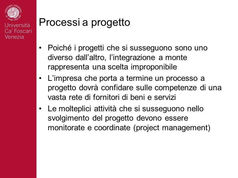 Processi a progetto Poiché i progetti che si susseguono sono uno diverso dallaltro, lintegrazione a monte rappresenta una scelta improponibile Limpres