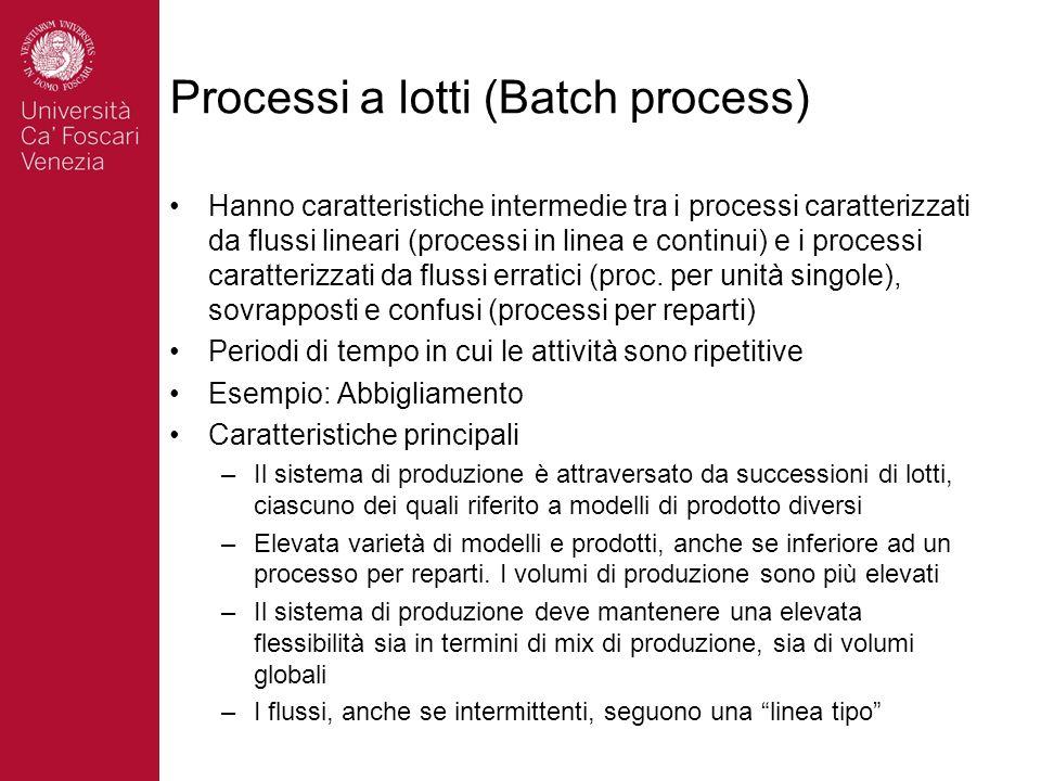 Processi a lotti (Batch process) Hanno caratteristiche intermedie tra i processi caratterizzati da flussi lineari (processi in linea e continui) e i p
