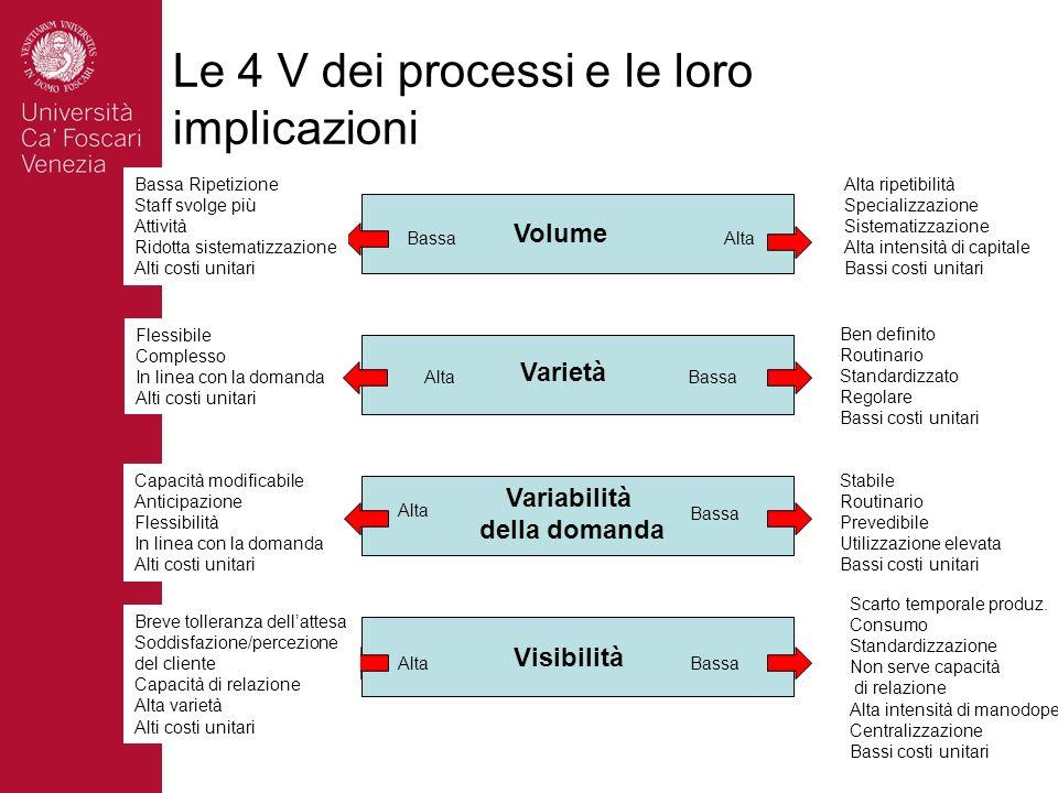 Le 4 V dei processi e le loro implicazioni Volume Varietà Variabilità della domanda Visibilità Alta Bassa Bassa Ripetizione Staff svolge più Attività