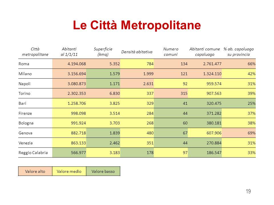 18 Organi della Città metropolitana Sono organi della Città Metropolitana il Consiglio Metropolitano ed il Sindaco Metropolitano Il Sindaco Metropolit
