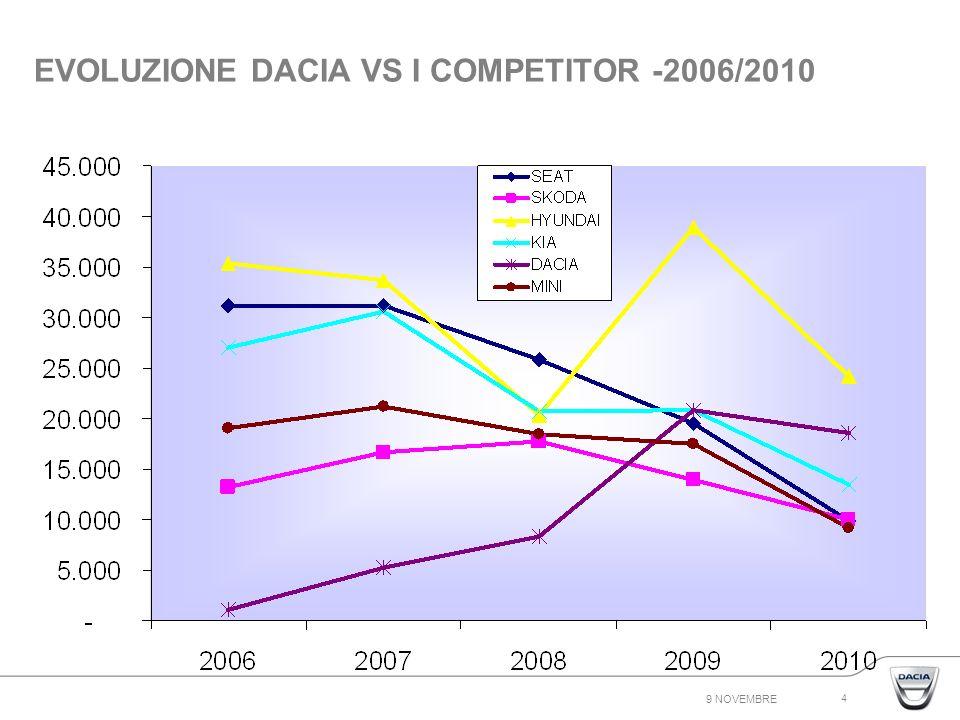 9 NOVEMBRE 4 EVOLUZIONE DACIA VS I COMPETITOR -2006/2010