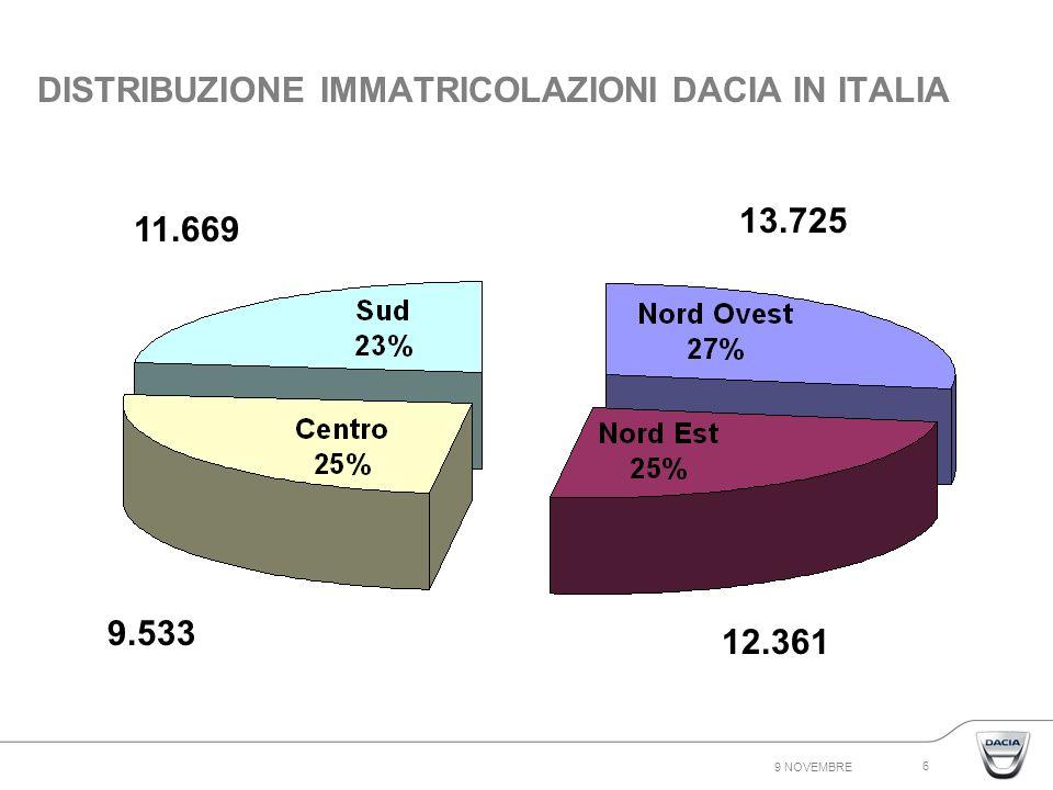 9 NOVEMBRE 6 DISTRIBUZIONE IMMATRICOLAZIONI DACIA IN ITALIA 12.361 13.725 9.533 11.669