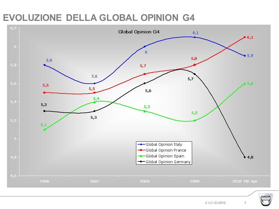 9 NOVEMBRE 8 EVOLUZIONE DELLA GLOBAL OPINION G4