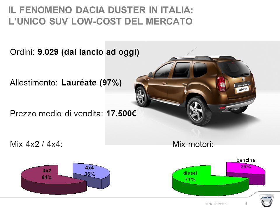 9 NOVEMBRE 9 IL FENOMENO DACIA DUSTER IN ITALIA: LUNICO SUV LOW-COST DEL MERCATO Ordini: 9.029 (dal lancio ad oggi) Allestimento: Lauréate (97%) Prezzo medio di vendita: 17.500 Mix 4x2 / 4x4: Mix motori: