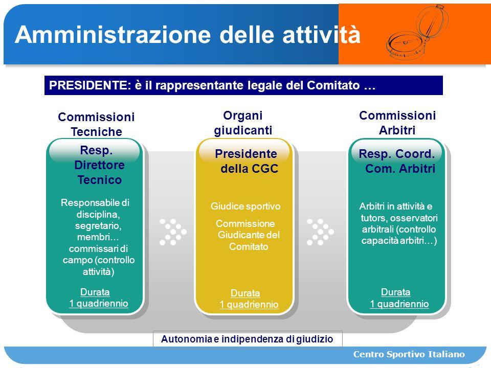 Commissioni Tecniche Amministrazione delle attività Commissioni Arbitri Organi giudicanti Resp.
