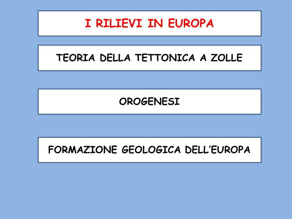 I RILIEVI IN EUROPA TEORIA DELLA TETTONICA A ZOLLE OROGENESI FORMAZIONE GEOLOGICA DELLEUROPA
