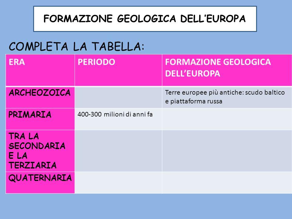 FORMAZIONE GEOLOGICA DELLEUROPA COMPLETA LA TABELLA: ERAPERIODOFORMAZIONE GEOLOGICA DELLEUROPA ARCHEOZOICA Terre europee più antiche: scudo baltico e