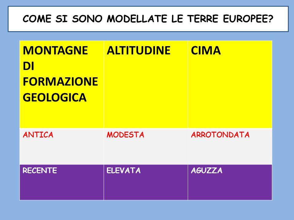 COME SI SONO MODELLATE LE TERRE EUROPEE? MONTAGNE DI FORMAZIONE GEOLOGICA ALTITUDINECIMA ANTICAMODESTAARROTONDATA RECENTEELEVATAAGUZZA