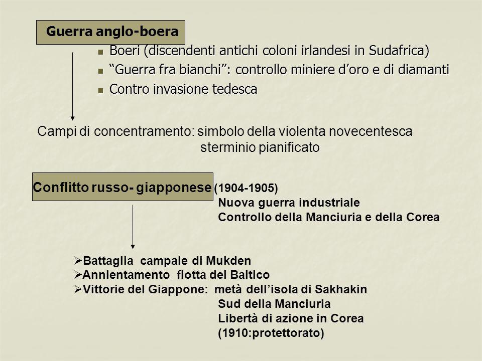 Guerra anglo-boera Boeri (discendenti antichi coloni irlandesi in Sudafrica) Boeri (discendenti antichi coloni irlandesi in Sudafrica) Guerra fra bian