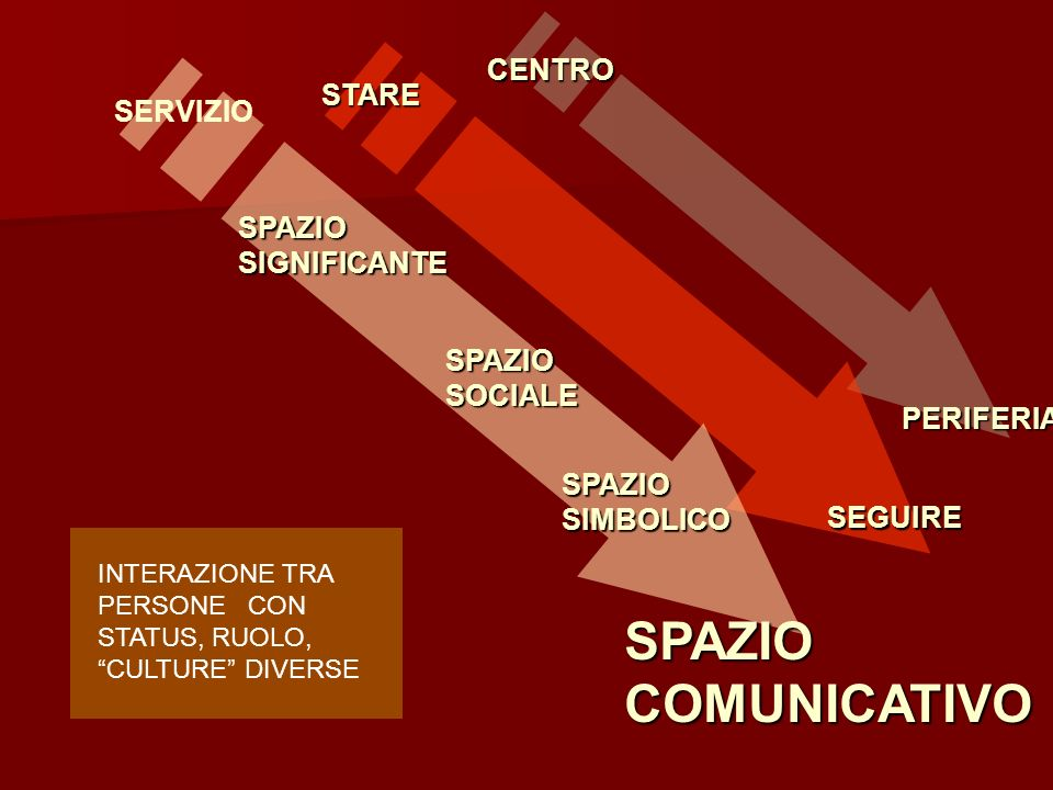 SERVIZIO SPAZIO SIGNIFICANTE SPAZIO SOCIALE SPAZIO SIMBOLICO SPAZIO COMUNICATIVO STARE SEGUIRE CENTRO PERIFERIA INTERAZIONE TRA PERSONE CON STATUS, RUOLO, CULTURE DIVERSE