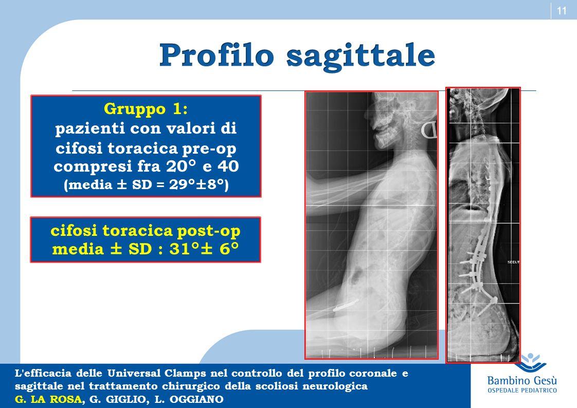 11 Gruppo 1: pazienti con valori di cifosi toracica pre-op compresi fra 20° e 40 (media ± SD = 29°±8°) L'efficacia delle Universal Clamps nel controll