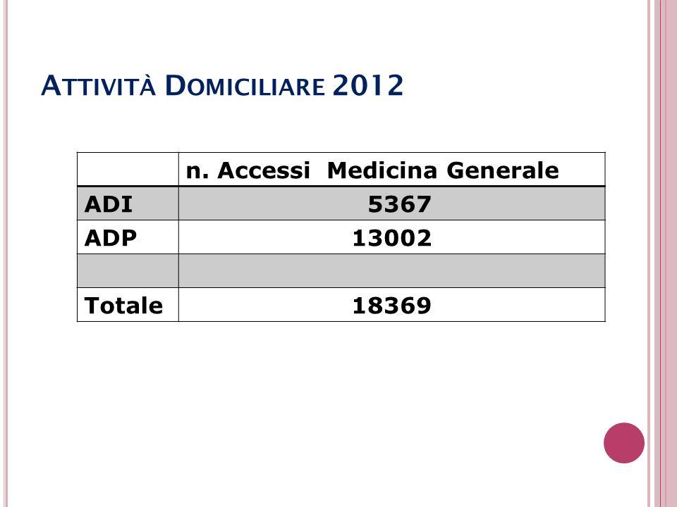 A TTIVITÀ D OMICILIARE 2012 n. Accessi Medicina Generale ADI 5367 ADP13002 Totale18369