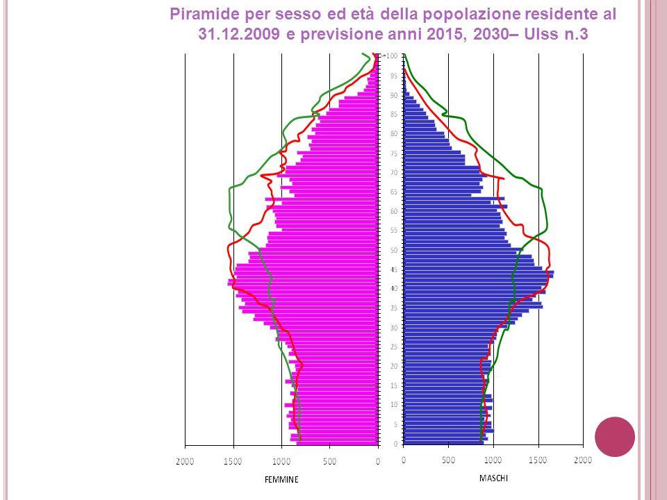 Piramide per sesso ed età della popolazione residente al 31.12.2009 e previsione anni 2015, 2030– Ulss n.3